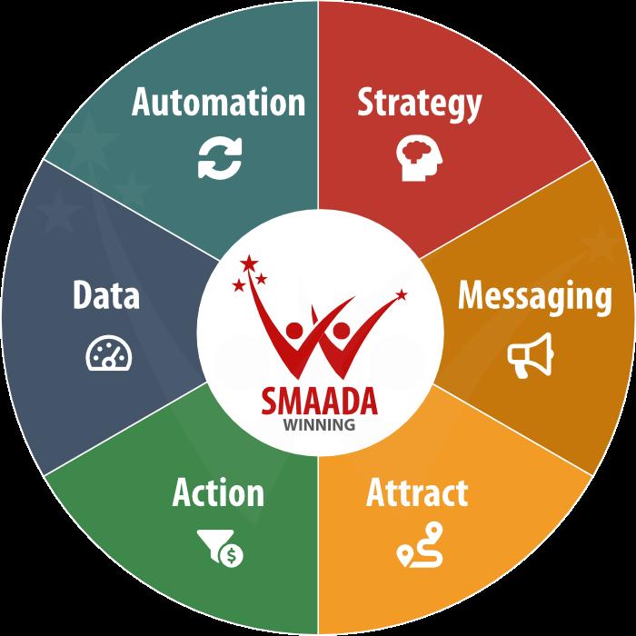 smaada winning methode