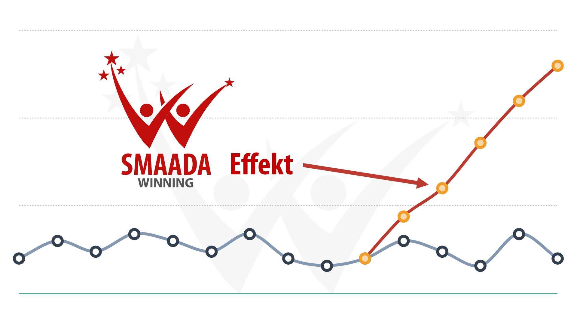 smaada winning effekt