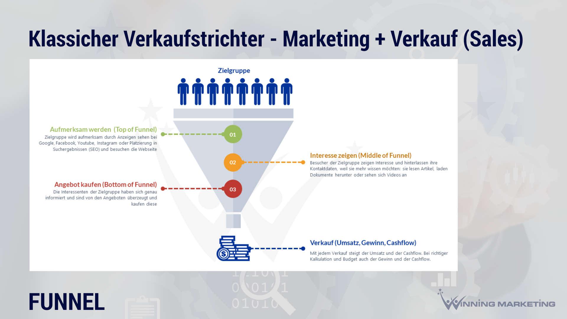 funnel erklaerung bedeutung beispiele klassischer verkaufstrichter sales funnel winning marketing