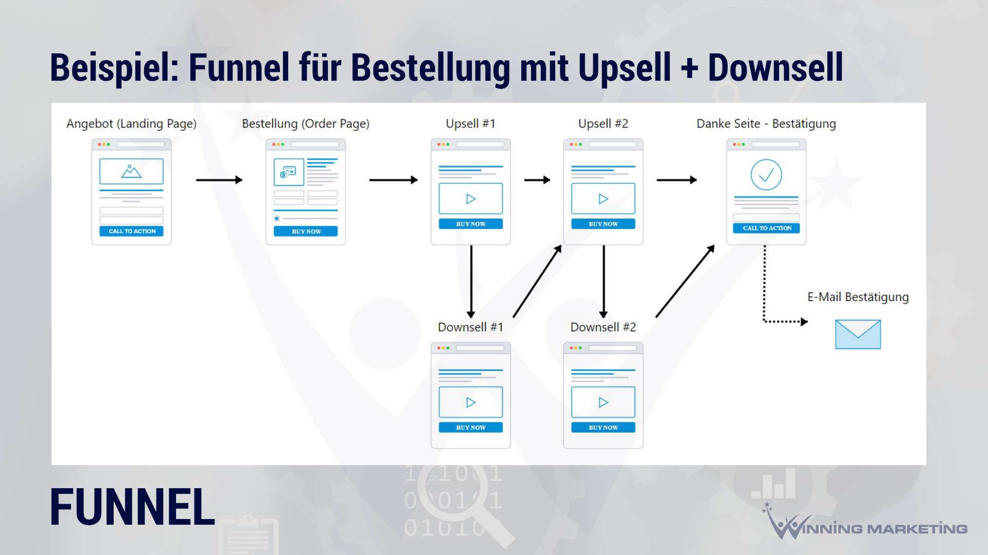 funnel uebersicht beispiel bestellung angebot mit upsell downsell offer sales winning marketing