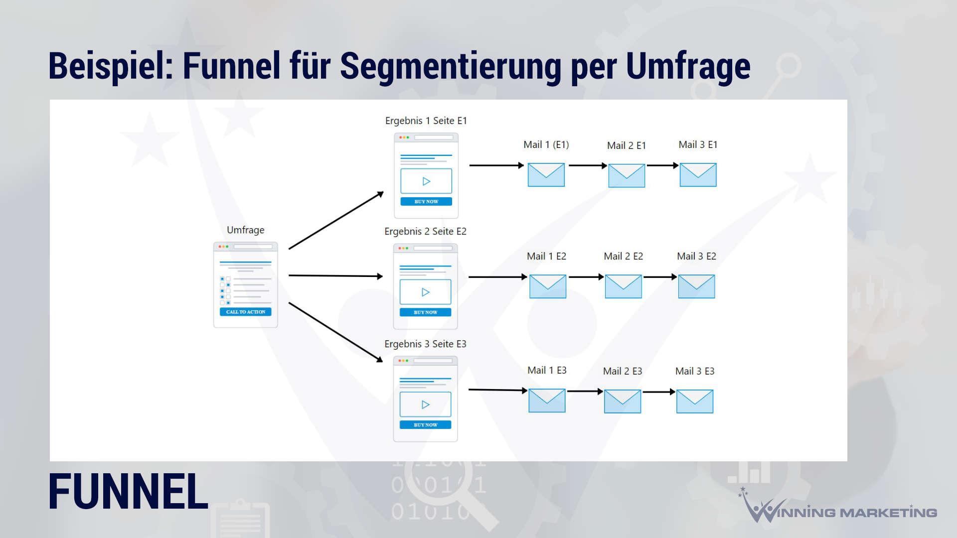 funnel uebersicht beispiel bestellung umfrage segmentierung survey quiz marketing winning marketing
