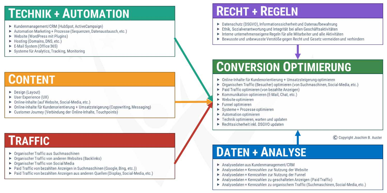 SMAADA Conversion-Optimierung Ebenen Technik-Automation-Content-Traffic-Recht-Regeln-Daten-Analyse