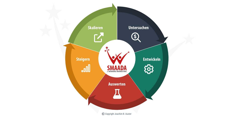 SMAADA Conversion-Optimierung Prozess Kreislauf Flywheel