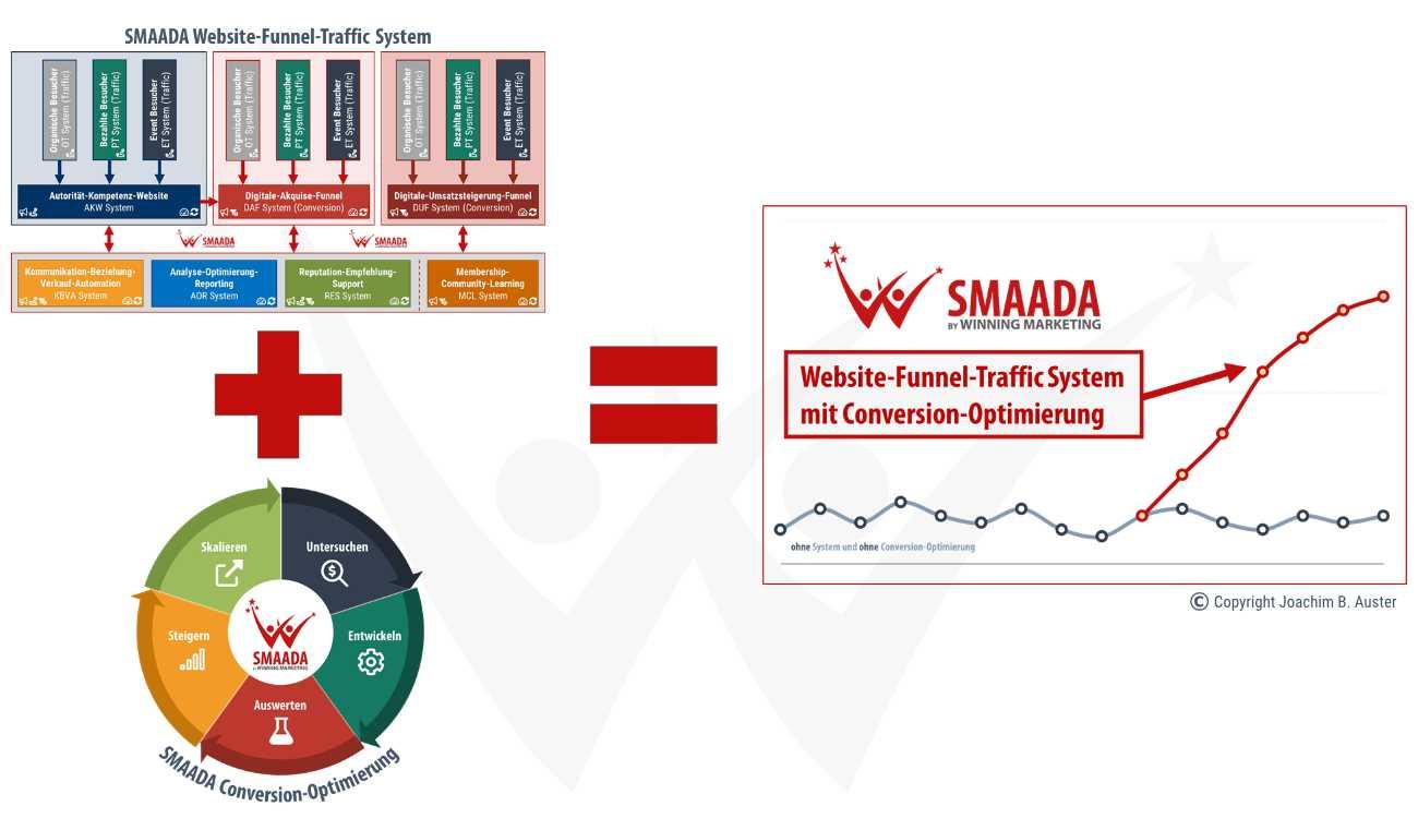 SMAADA Formel Chart - Website-Funnel-Traffic System mit Conversion-Optimierung