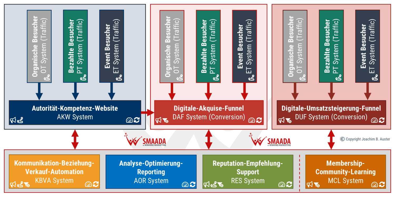 SMAADA Website-Funnel-Traffic Dominanz-System